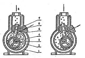 滑阀式真空泵的原理