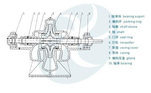 3x9SB高效节能环保中开泵