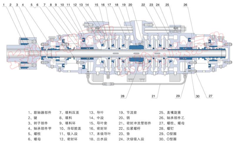 dg85-45节能环保多级锅炉给水泵