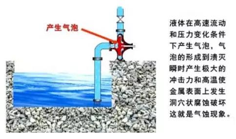 水泵发生气缚和气蚀的原因